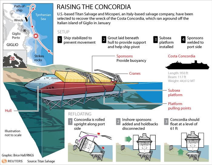 Ήρθε η μεγάλη στιγμή για το ναυάγιο του Concordia! Δείτε live την ανέλκυση του! - e-Nautilia.gr | Το Ελληνικό Portal για την Ναυτιλία. Τελευταία νέα, άρθρα, Οπτικοακουστικό Υλικό