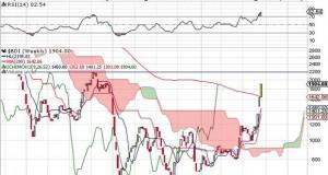 Σεμινάριο με θέμα «Chartering: Θεωρία και πράξη. Volatility of the market in Capesize and Panamax»