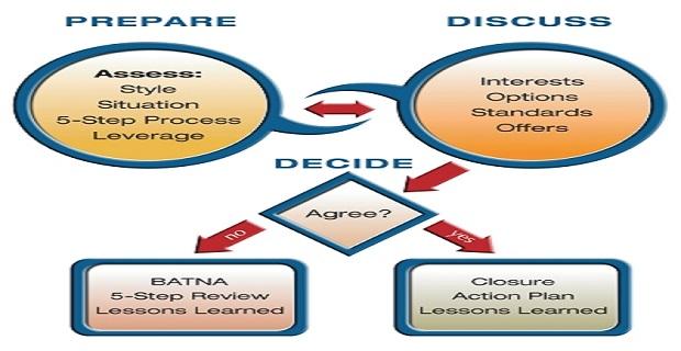 Διήμερη εκπαίδευση με τίτλο «Negotiating in a Crisis Training» - e-Nautilia.gr   Το Ελληνικό Portal για την Ναυτιλία. Τελευταία νέα, άρθρα, Οπτικοακουστικό Υλικό