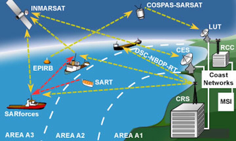 Συστήματα επικοινωνίας που χρησιμοποιούνται στο χώρο της Ναυτιλίας - e-Nautilia.gr | Το Ελληνικό Portal για την Ναυτιλία. Τελευταία νέα, άρθρα, Οπτικοακουστικό Υλικό