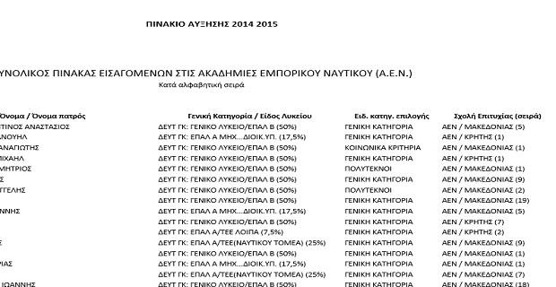 Πίνακας σπουδαστών που εισάγονται συμπληρωματικά στις Α.Ε.Ν. για το εκπαιδευτικό έτος 2014-15 - e-Nautilia.gr   Το Ελληνικό Portal για την Ναυτιλία. Τελευταία νέα, άρθρα, Οπτικοακουστικό Υλικό