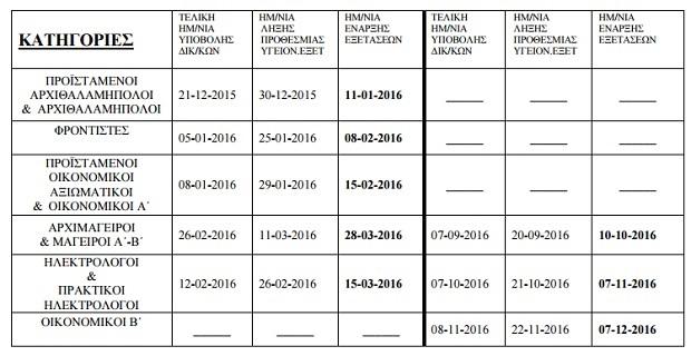 Καθορισμός εξεταστικών περιόδων έτους 2016 για απόκτηση Αποδεικτικών Ναυτικής Ικανότητας - e-Nautilia.gr | Το Ελληνικό Portal για την Ναυτιλία. Τελευταία νέα, άρθρα, Οπτικοακουστικό Υλικό