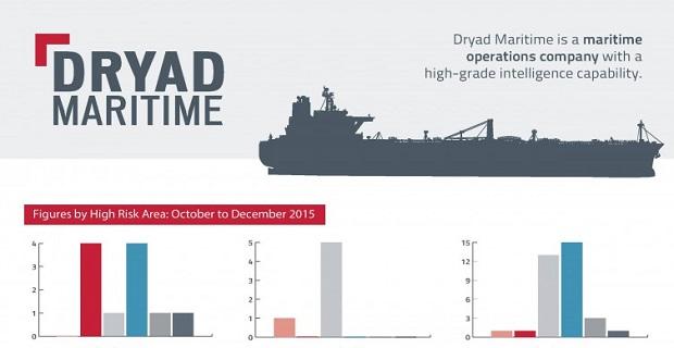 Η αύξηση της πειρατείας και του εγκλήματος το 2015 σε infographic - e-Nautilia.gr | Το Ελληνικό Portal για την Ναυτιλία. Τελευταία νέα, άρθρα, Οπτικοακουστικό Υλικό