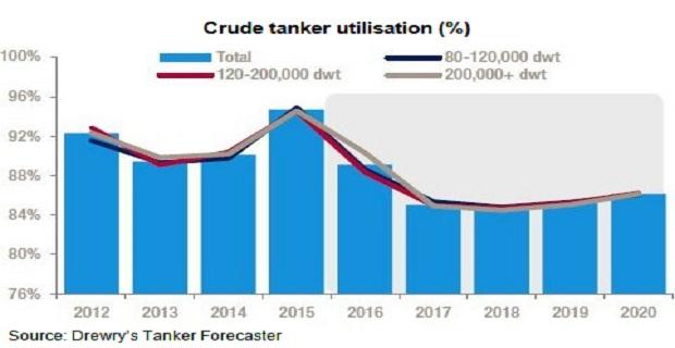 crude_tanker_utilisation