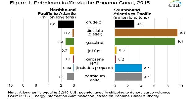 Το εμπόριο πετρελαίου δια μέσω της Διώρυγας του Παναμά με ακτεύθυνση Νότια και Βόρεια
