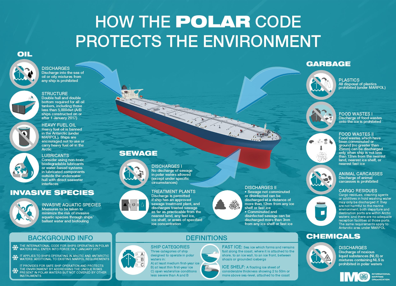 polar_code
