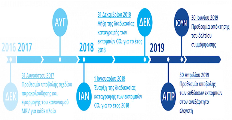 Σύστημα MRV. Ορισμοί, ημερομηνίες, εφαρμογή - e-Nautilia.gr | Το Ελληνικό Portal για την Ναυτιλία. Τελευταία νέα, άρθρα, Οπτικοακουστικό Υλικό