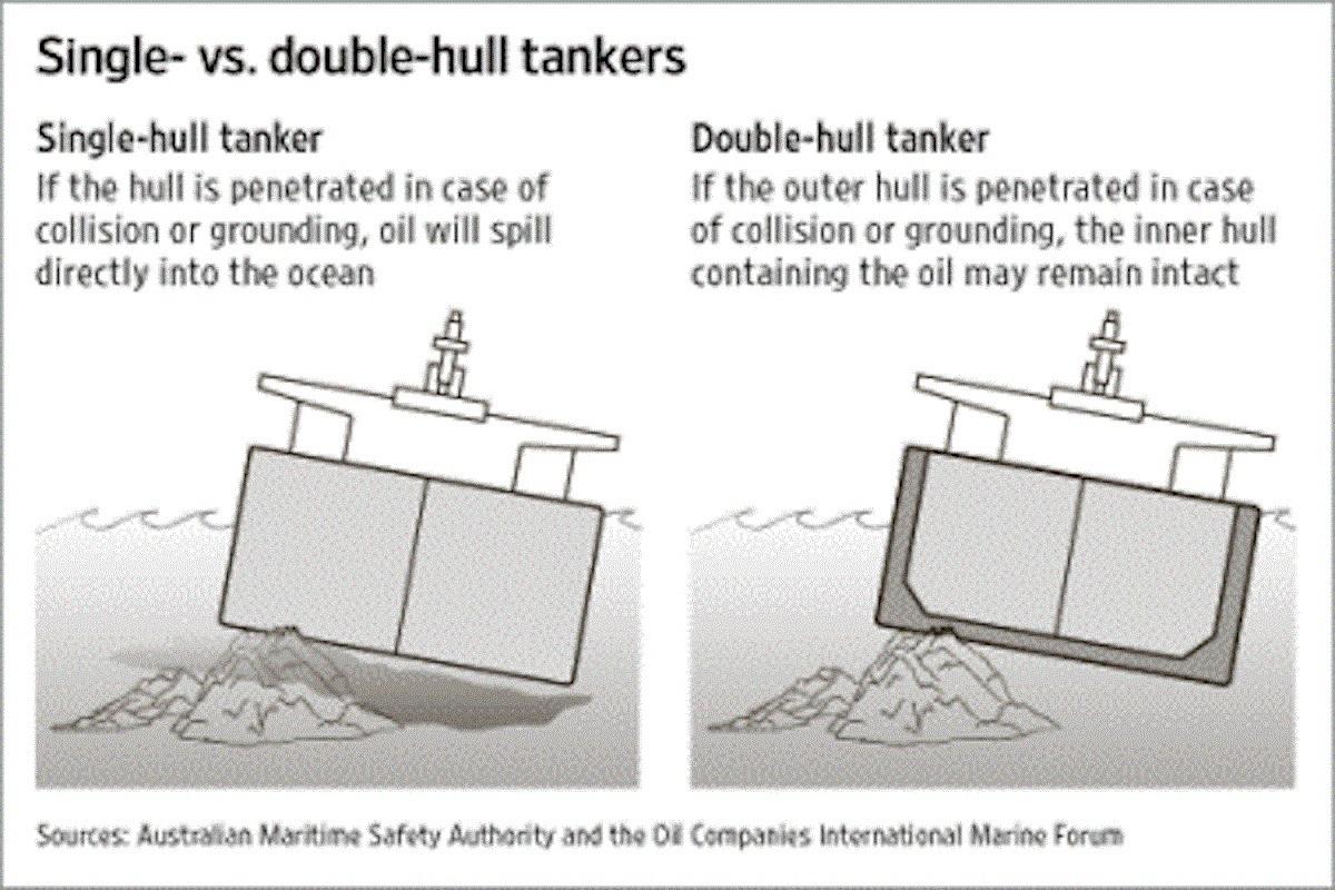 Δεξαμενόπλοια Single Hull Vs δεξαμενόπλοια Double Hull - e-Nautilia.gr   Το Ελληνικό Portal για την Ναυτιλία. Τελευταία νέα, άρθρα, Οπτικοακουστικό Υλικό